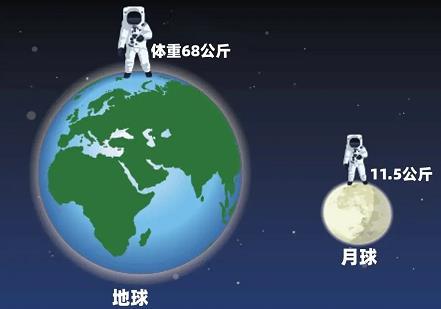 一个人在地球月球和木星上的体重是不同的